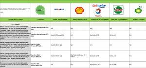 LanoPro replacement grade chart