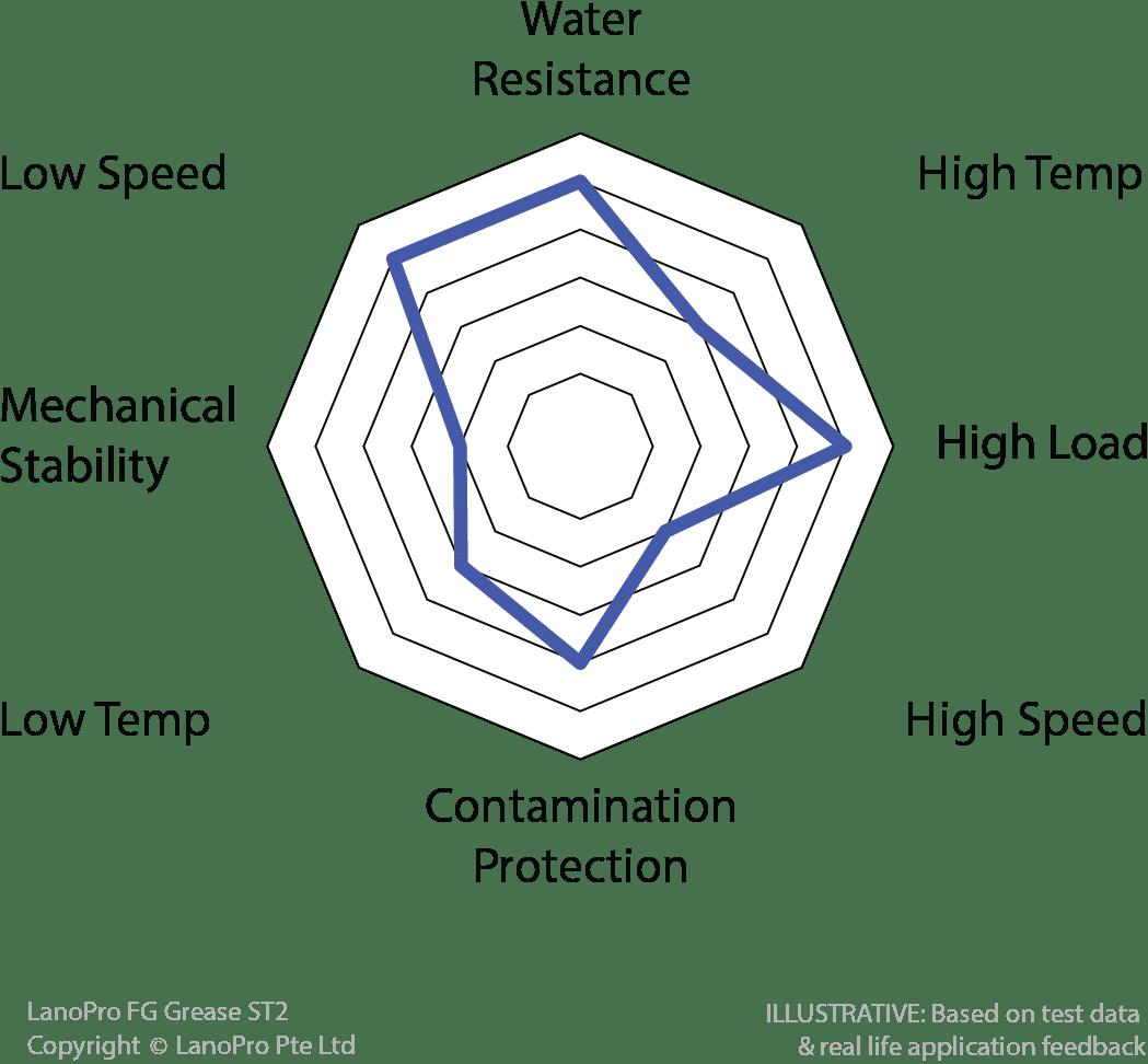 Spider diagram for LanoPro FG Grease ST2