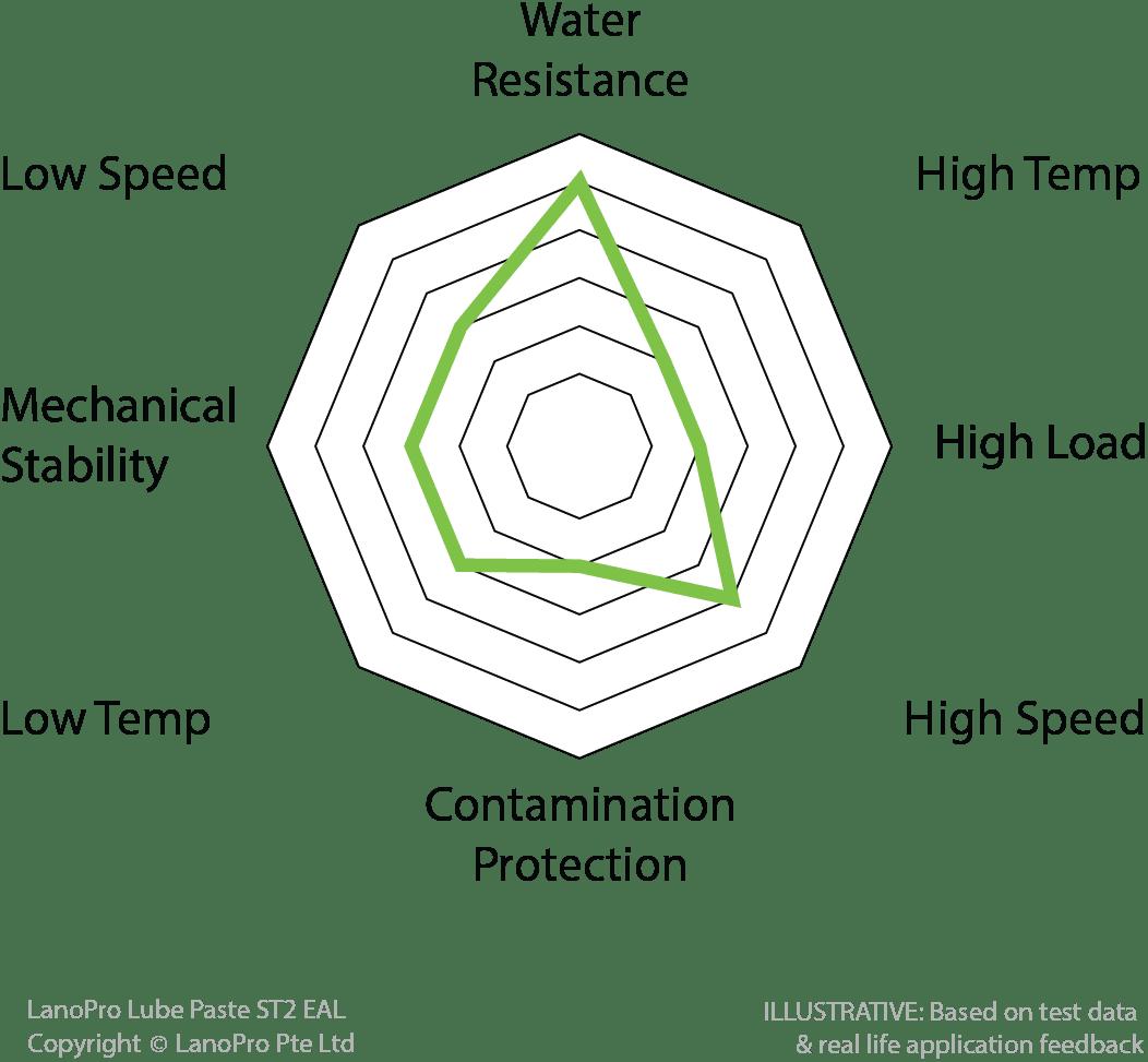 Spider diagram for LanoPro Lube Paste ST2 EAL