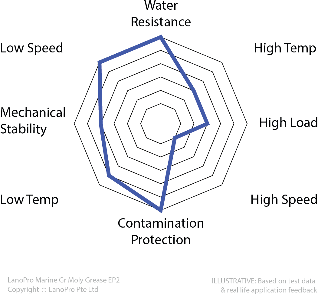 Spider diagram for LanoPro Marine Gr Moly Grease EP2