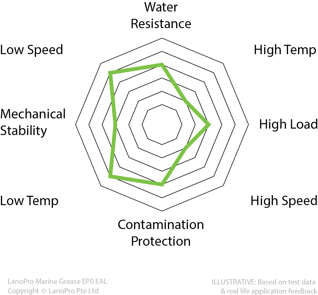 Spider diagram for LanoPro Marine Grease EP0 EAL