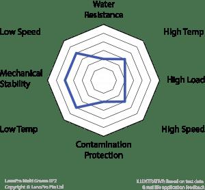 Spider diagram for LanoPro Multi Grease EP2