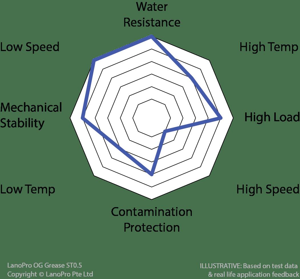 Spider diagram for LanoPro OG Grease ST0.5