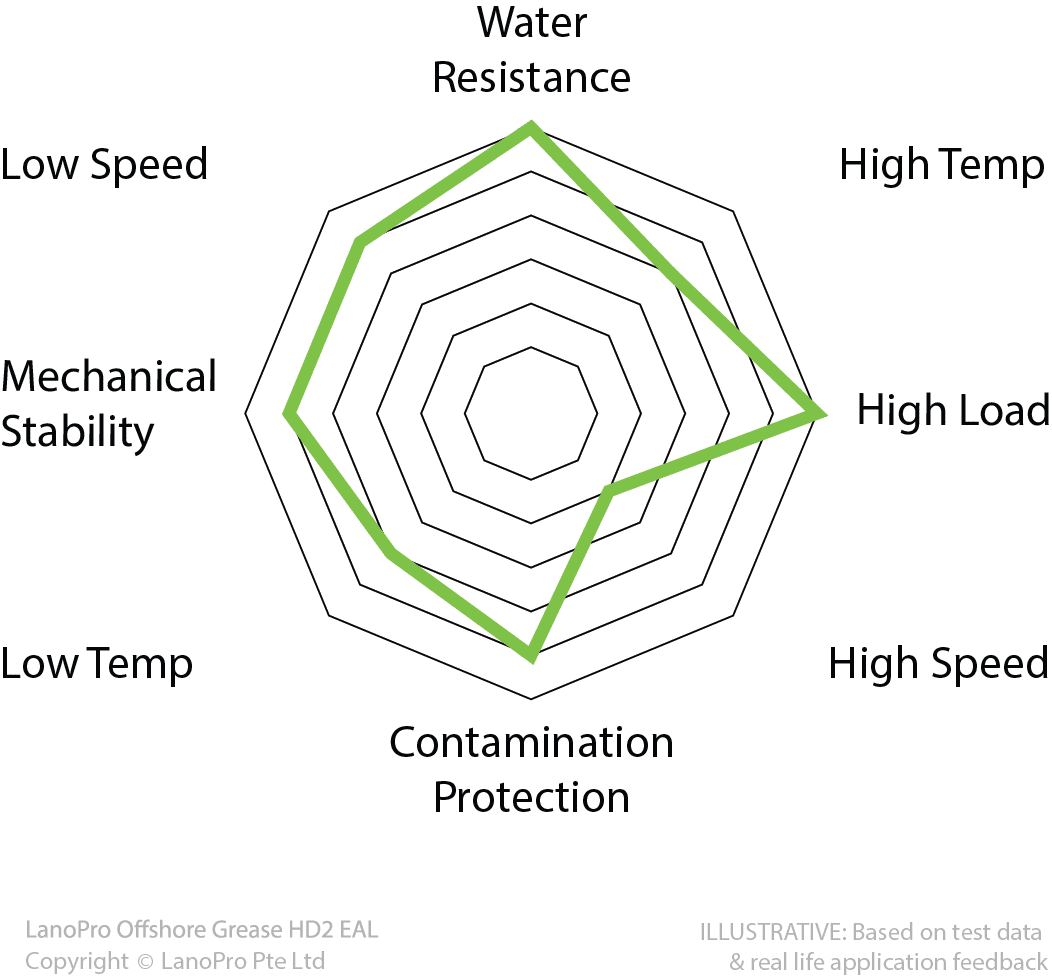 Spider diagram for LanoPro Offshore Grease HD2 EAL