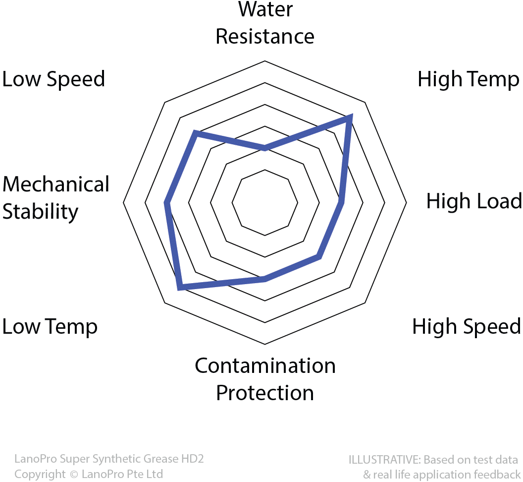 Spider Diagram for LanoPro Super Synthetic Grease HD2