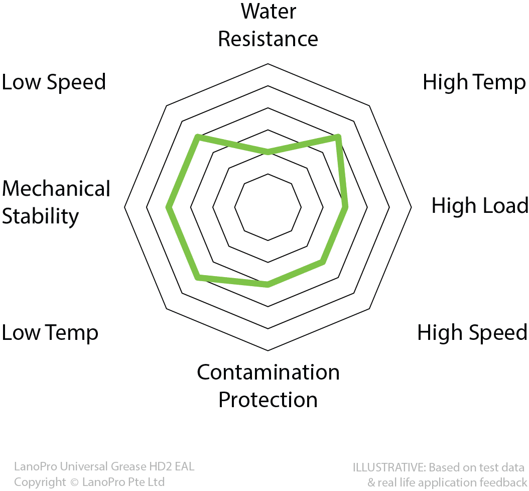 Spider Diagram for LanoPro Universal Grease HD2 EAL