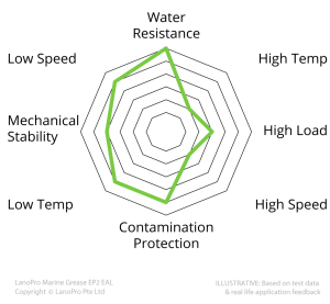 Spider Diagram for LanoPro Marine Grease EP2 EAL shows important details