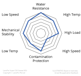 LanoPro-Super-CSX-Grease-HD2 for heavily loaded applications in hot og wet and corrosive environments